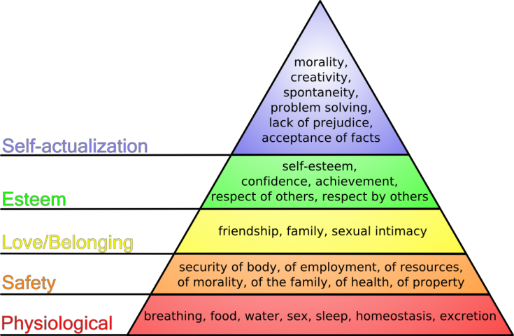 Generation-X-Happiness_Maslow's_hierarchy